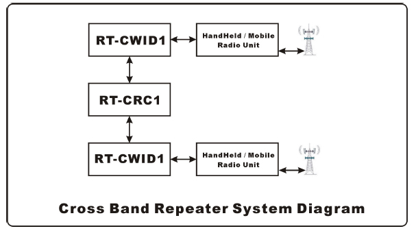 Radio-Tone Morse Code CWID Keyer for Repeater Controller