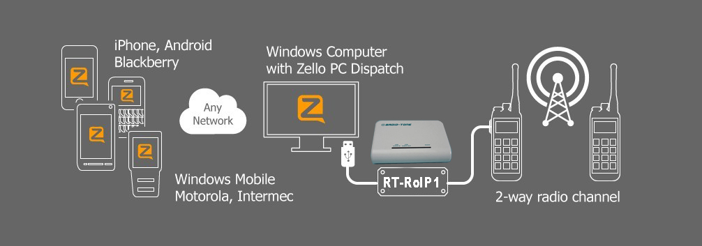 Details about Radio-tone Radio Over Zello Controller RT-ROIP1 Easy Install  & Good Performance